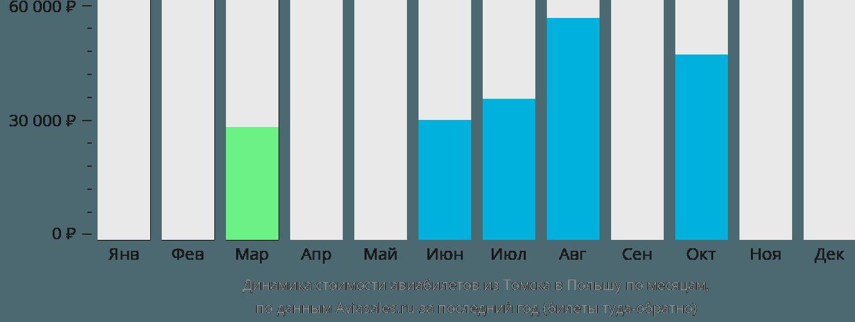 Динамика стоимости авиабилетов из Томска в Польшу по месяцам