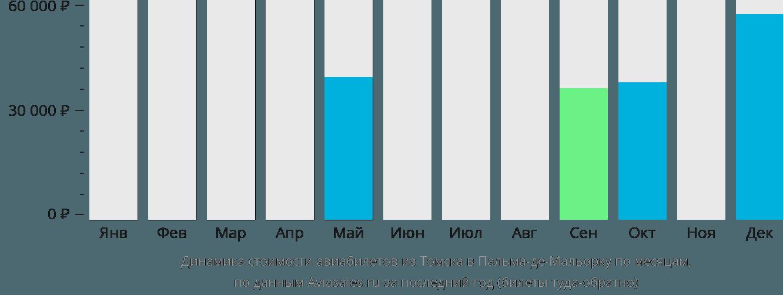 Динамика стоимости авиабилетов из Томска в Пальма-де-Майорку по месяцам