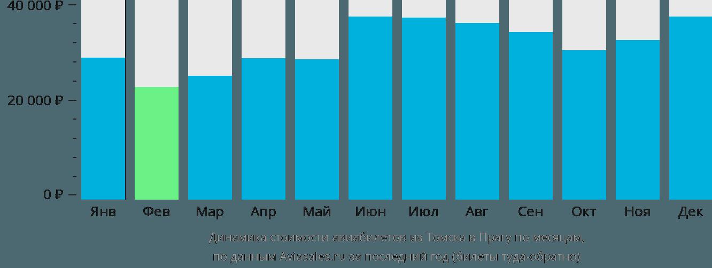 Динамика стоимости авиабилетов из Томска в Прагу по месяцам