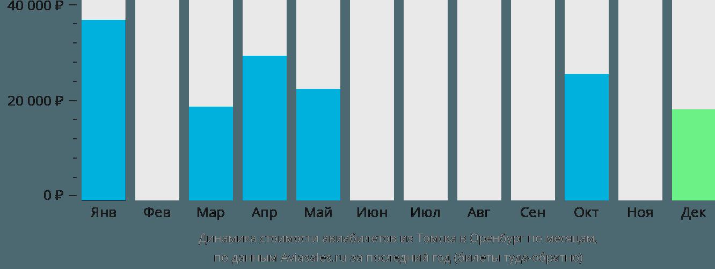 Динамика стоимости авиабилетов из Томска в Оренбург по месяцам