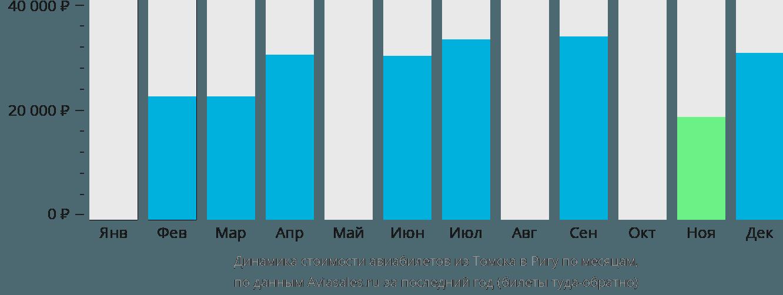 Динамика стоимости авиабилетов из Томска в Ригу по месяцам