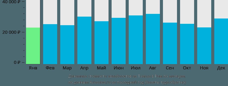 Динамика стоимости авиабилетов из Томска в Рим по месяцам