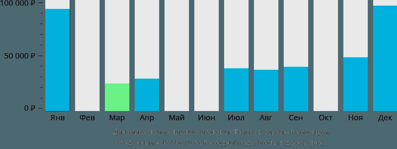 Динамика стоимости авиабилетов из Томска в Сербию по месяцам