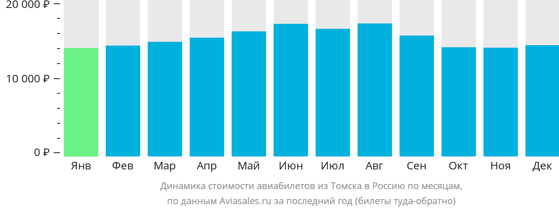 Динамика стоимости авиабилетов из Томска в Россию по месяцам