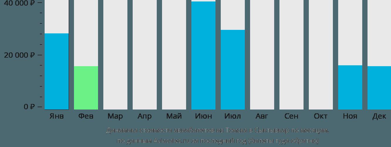 Динамика стоимости авиабилетов из Томска в Сыктывкар по месяцам