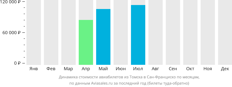 Динамика стоимости авиабилетов из Томска в Сан-Франциско по месяцам