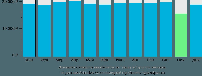 Динамика стоимости авиабилетов из Томска в Сургут по месяцам