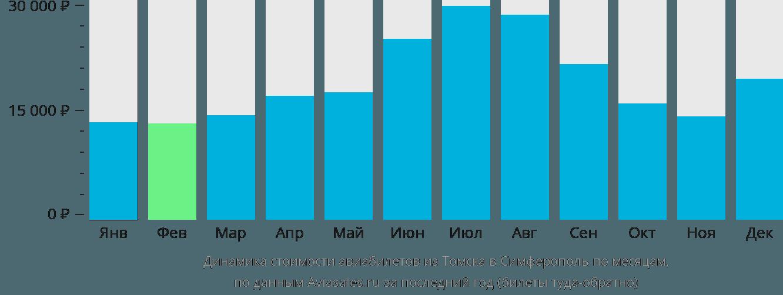 Динамика стоимости авиабилетов из Томска в Симферополь по месяцам