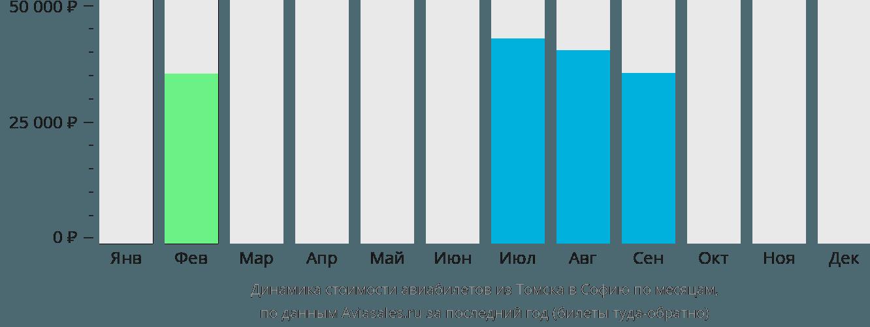 Динамика стоимости авиабилетов из Томска в Софию по месяцам