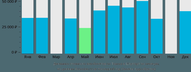 Динамика стоимости авиабилетов из Томска в Штутгарт по месяцам