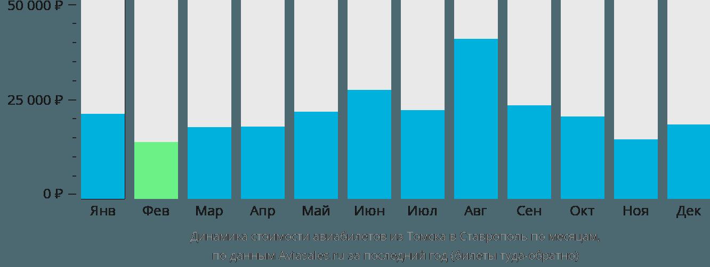 Динамика стоимости авиабилетов из Томска в Ставрополь по месяцам