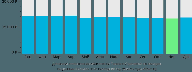 Динамика стоимости авиабилетов из Томска в Стрежевой по месяцам
