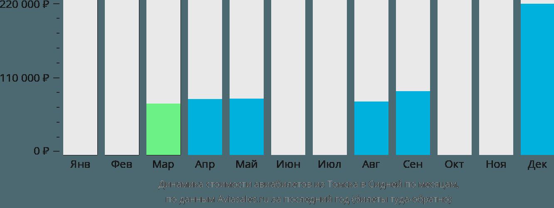 Динамика стоимости авиабилетов из Томска в Сидней по месяцам