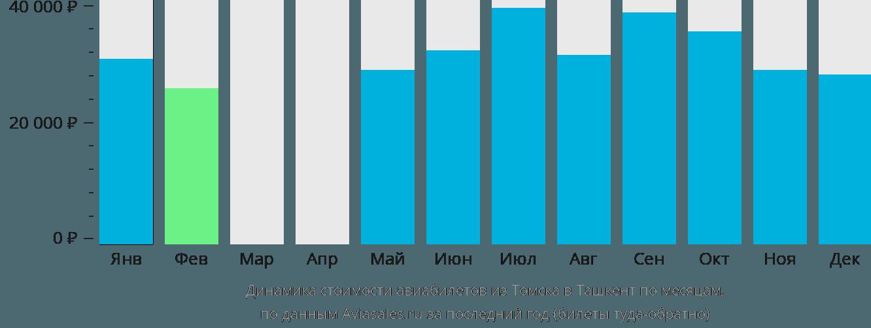 Динамика стоимости авиабилетов из Томска в Ташкент по месяцам