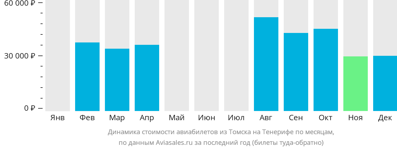 Динамика стоимости авиабилетов из Томска на Тенерифе по месяцам