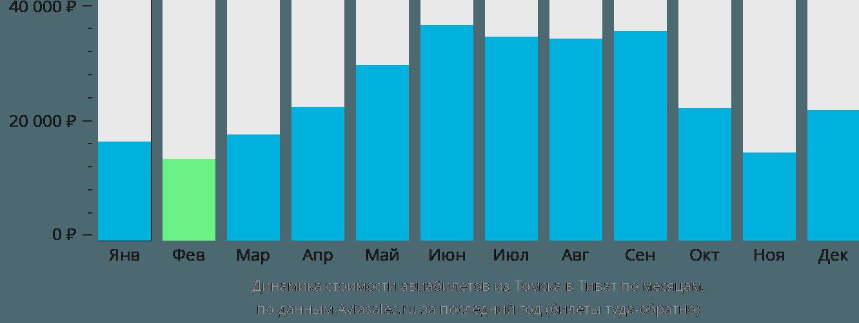 Динамика стоимости авиабилетов из Томска в Тиват по месяцам