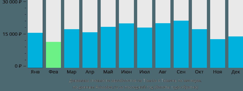 Динамика стоимости авиабилетов из Томска в Тюмень по месяцам