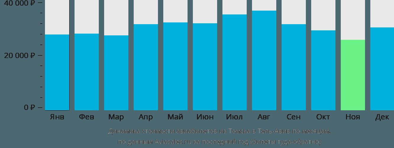 Динамика стоимости авиабилетов из Томска в Тель-Авив по месяцам