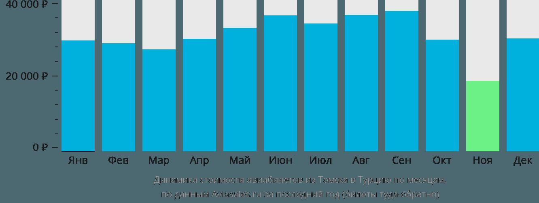Динамика стоимости авиабилетов из Томска в Турцию по месяцам