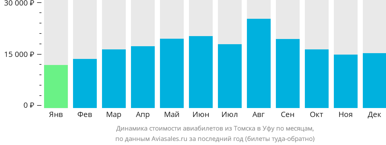 Динамика стоимости авиабилетов из Томска в Уфу по месяцам
