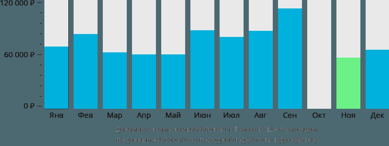 Динамика стоимости авиабилетов из Томска в США по месяцам
