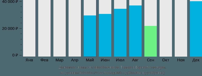 Динамика стоимости авиабилетов из Томска в Варну по месяцам