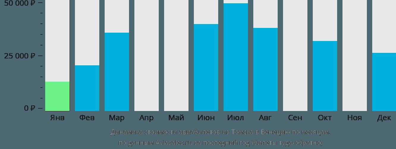 Динамика стоимости авиабилетов из Томска в Венецию по месяцам