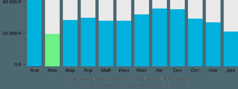 Динамика стоимости авиабилетов из Томска в Вену по месяцам