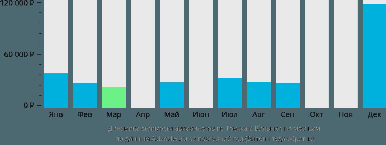 Динамика стоимости авиабилетов из Томска в Вильнюс по месяцам