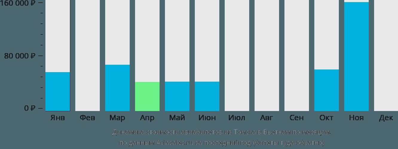 Динамика стоимости авиабилетов из Томска в Вьетнам по месяцам