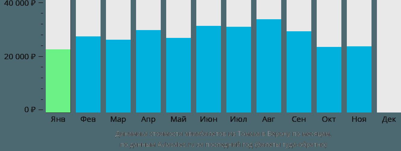 Динамика стоимости авиабилетов из Томска в Верону по месяцам