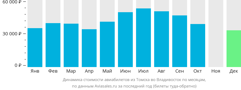 Динамика стоимости авиабилетов из Томска во Владивосток по месяцам