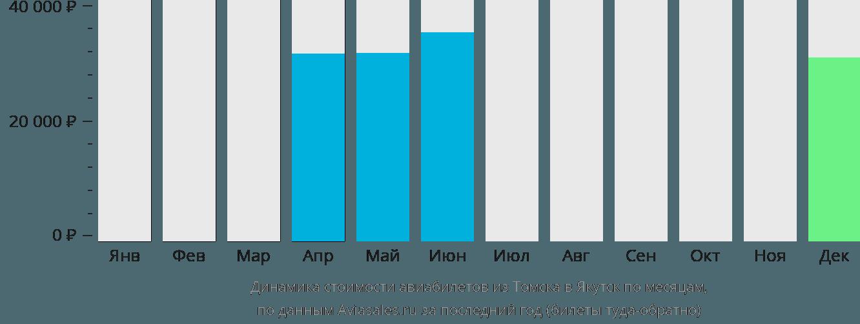Динамика стоимости авиабилетов из Томска в Якутск по месяцам