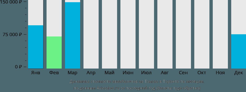 Динамика стоимости авиабилетов из Томска в Торонто по месяцам