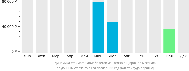 Динамика стоимости авиабилетов из Томска в Цюрих по месяцам