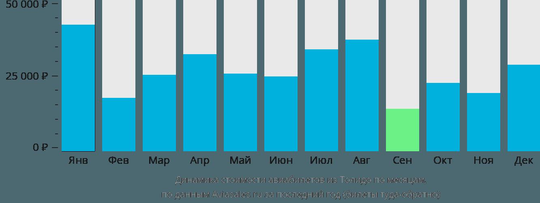 Динамика стоимости авиабилетов из Толедо по месяцам