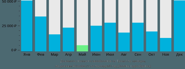 Динамика стоимости авиабилетов из Тромсё по месяцам