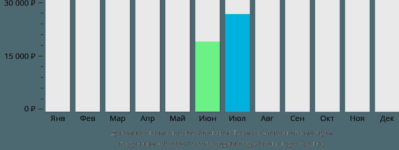 Динамика стоимости авиабилетов из Тромсё в Аликанте по месяцам