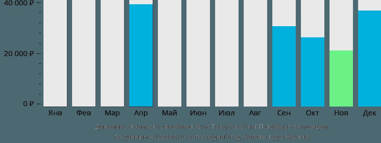 Динамика стоимости авиабилетов из Тромсё в Санкт-Петербург по месяцам