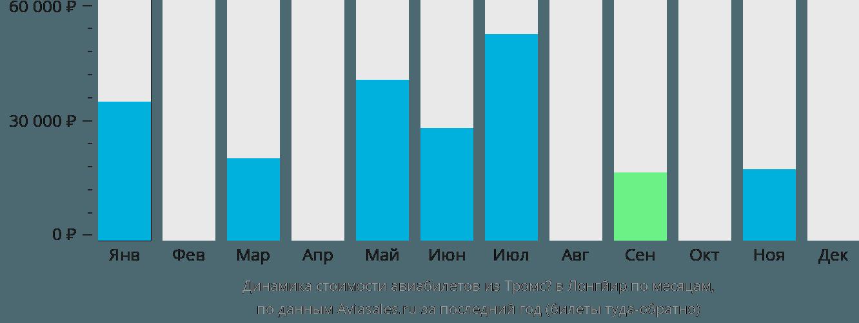 Динамика стоимости авиабилетов из Тромсё в Лонгйир по месяцам