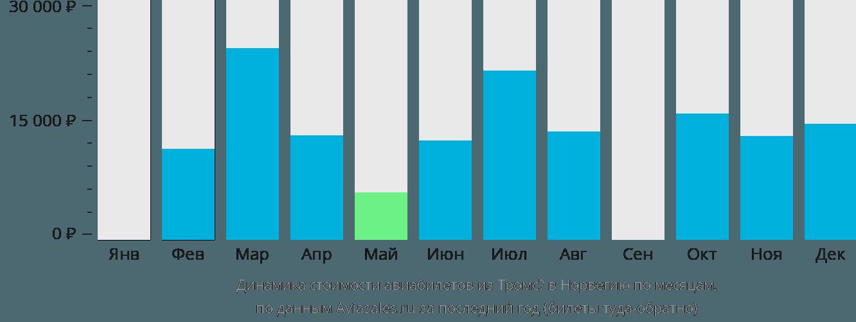 Динамика стоимости авиабилетов из Тромсё в Норвегию по месяцам