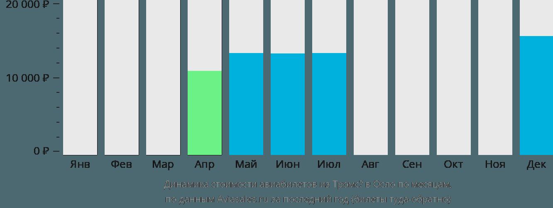 Динамика стоимости авиабилетов из Тромсё в Осло по месяцам