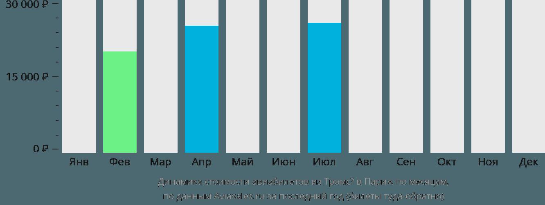 Динамика стоимости авиабилетов из Тромсё в Париж по месяцам