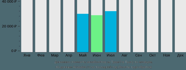 Динамика стоимости авиабилетов из Тромсё в Прагу по месяцам