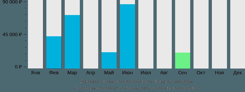 Динамика стоимости авиабилетов из Тоямы по месяцам