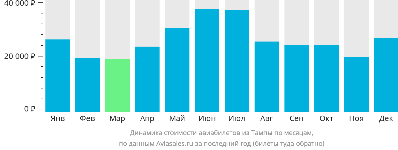 Динамика стоимости авиабилетов из Тампы по месяцам