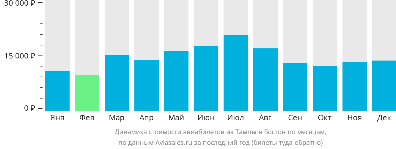Динамика стоимости авиабилетов из Тампы в Бостон по месяцам