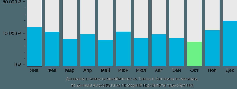Динамика стоимости авиабилетов из Тампы в Балтимор по месяцам