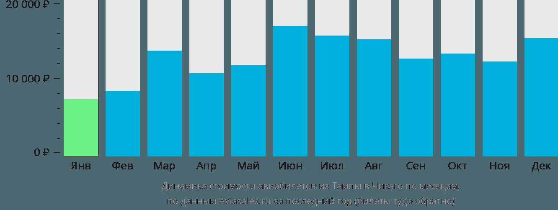 Динамика стоимости авиабилетов из Тампы в Чикаго по месяцам