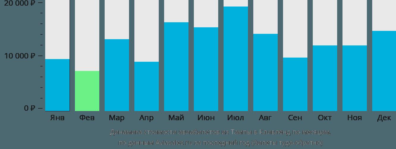 Динамика стоимости авиабилетов из Тампы в Кливленд по месяцам